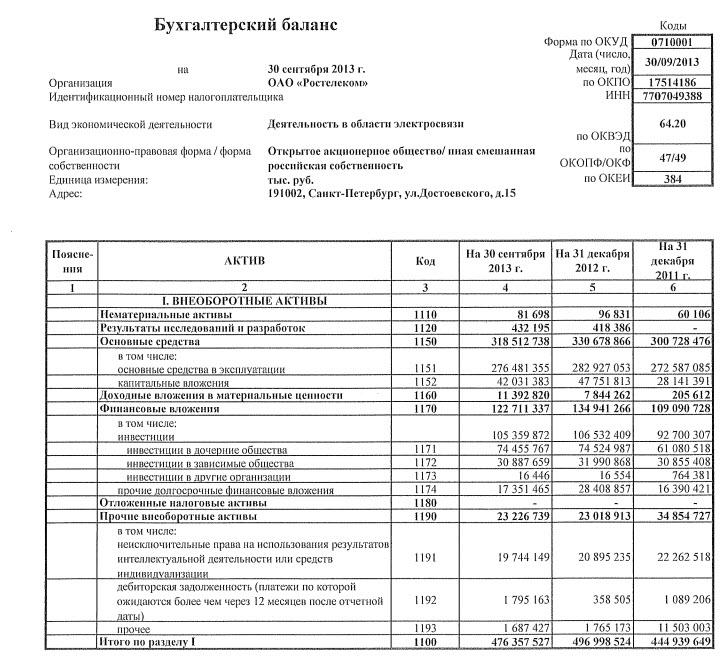Анализ бухгалтерского баланса эмитента