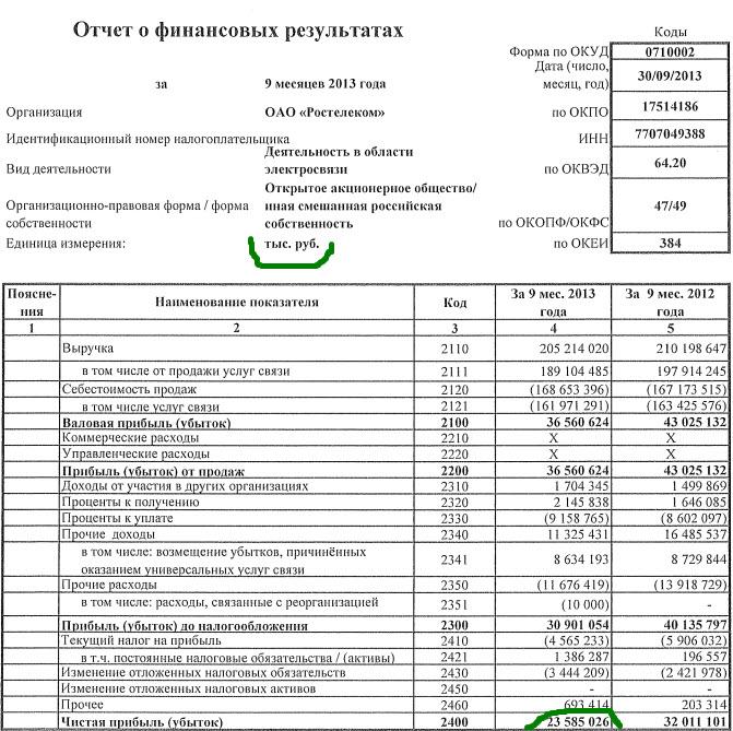 форма отчета о финансовых результатах образец