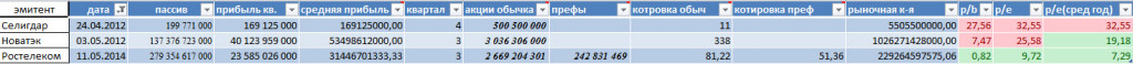 Коэффициенты p/b и p/e онлайн