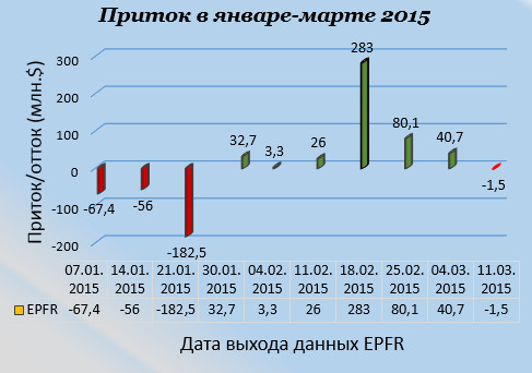 Потоки капитала в РФ 2015