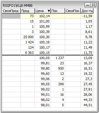 Покупка облигаций биржевой стакан