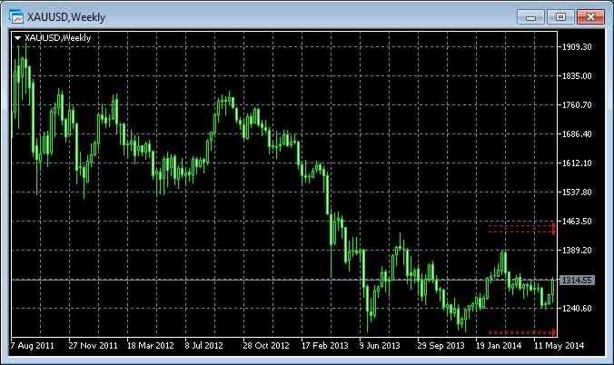 Рост золота из-за инфляции в США