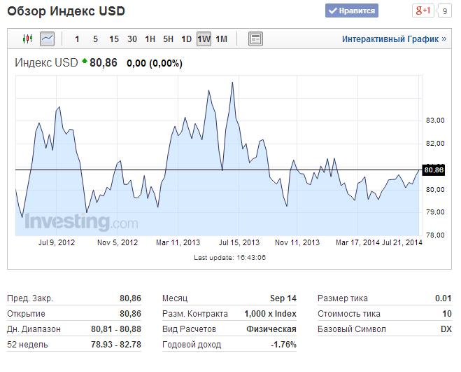 Индекс доллара США