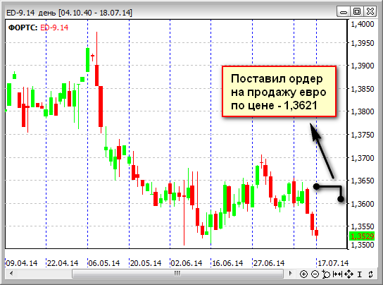 Сентябрьский фьючерс евродоллара