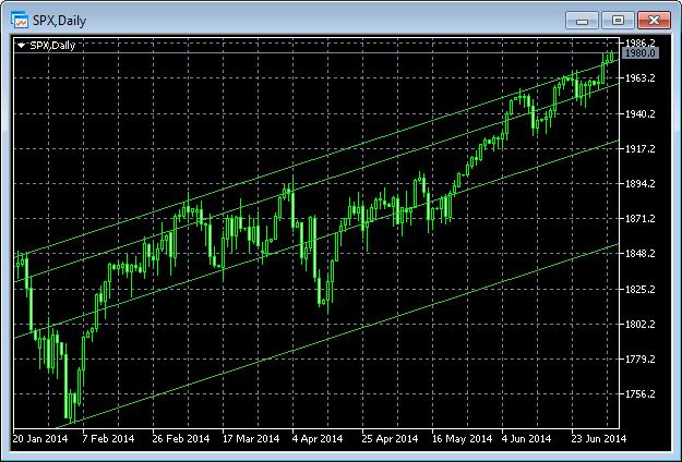S&P500 дневной график