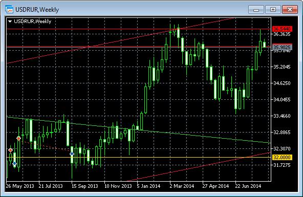 Рост курса доллара август сентябрь 2014