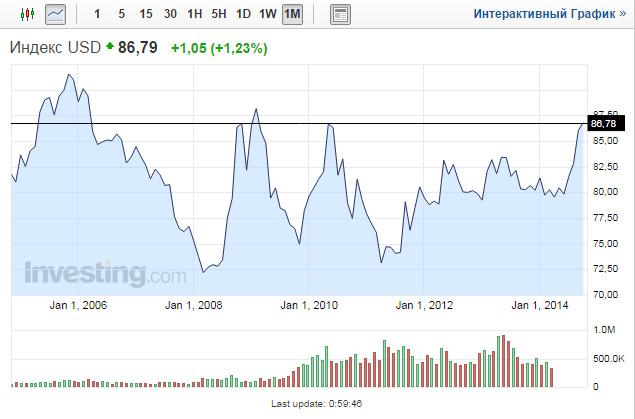 График индекса доллара США онлайн