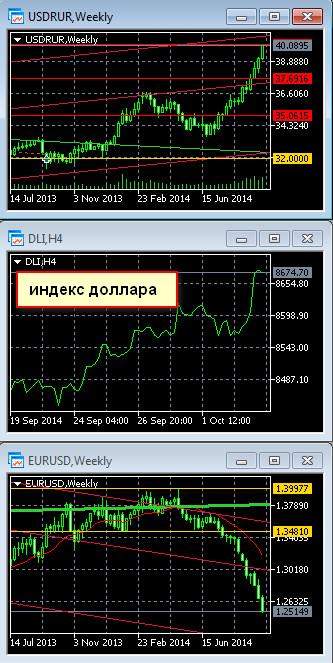 Девальвация рубля причина