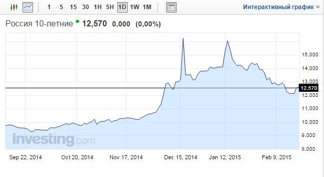 График российских облигаций онлайн