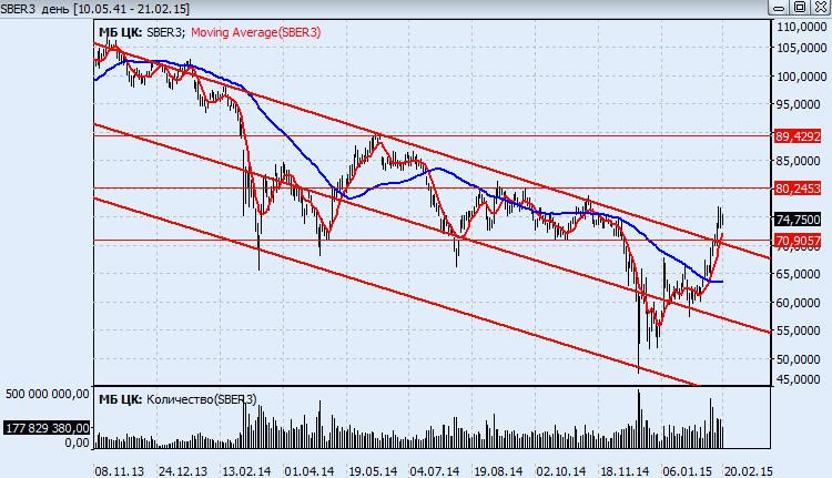 Прогноз курса акций Сбербанка