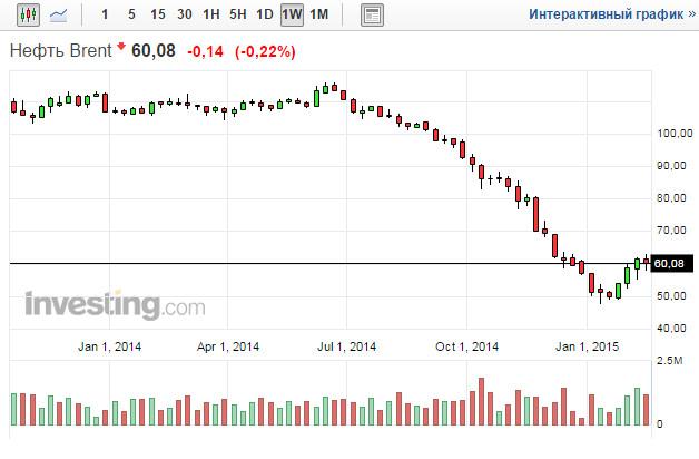 Цены нефти марки Брент онлайн