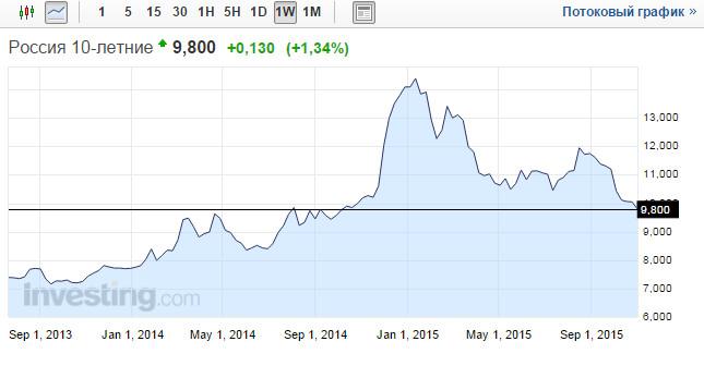 Российские облигации