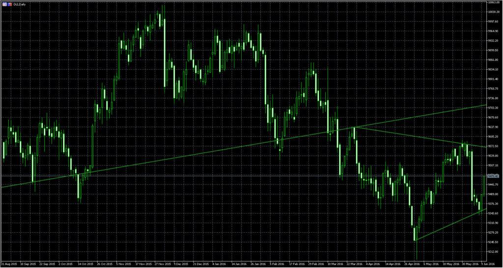 Индекс доллара прогноз дневной график