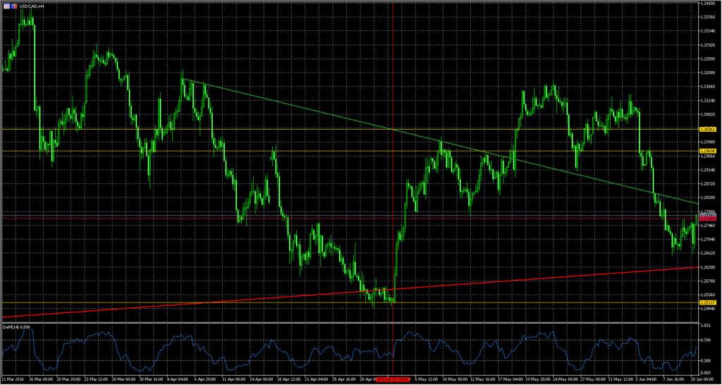 EUR USD - Курс Евро Доллар США
