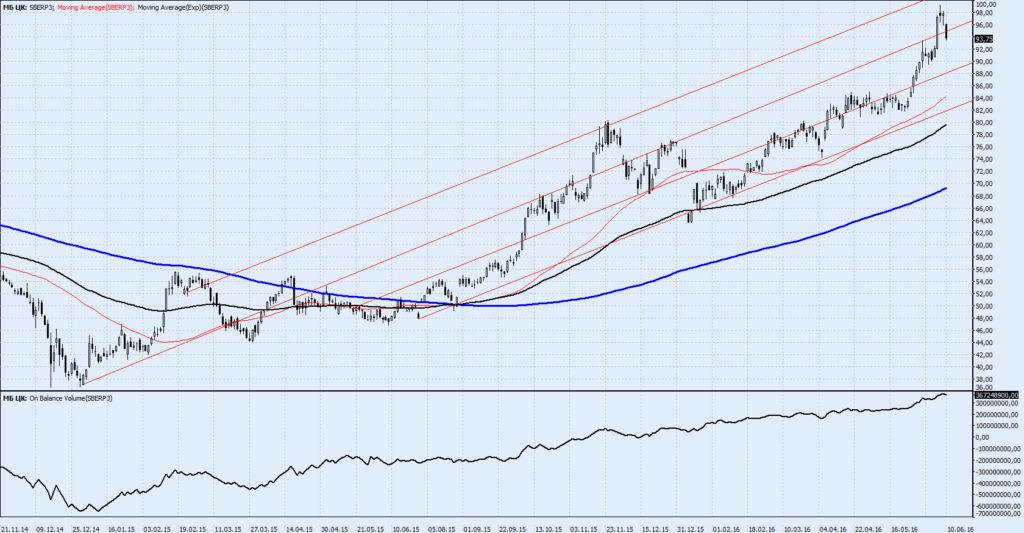 Прогноз акций Сбербанка