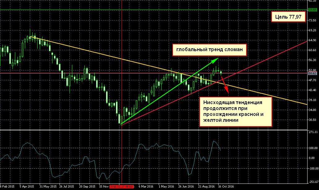 Нефть брент глобальный тренд прогноз
