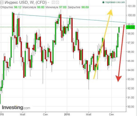 диапазон индекса доллара