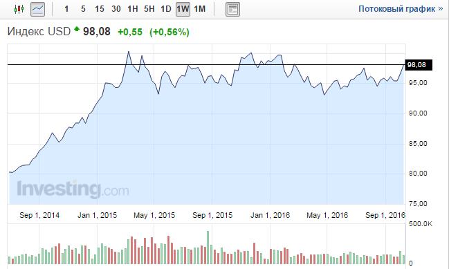 Индекс доллара прогноз