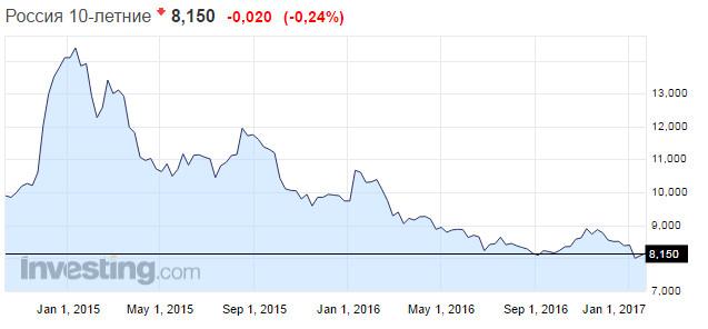 Российские облигации 10 лет 29.01.2017