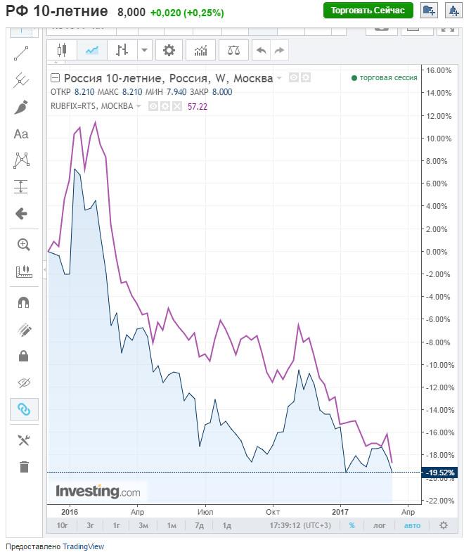 Десятилетние облигации и курс рубля