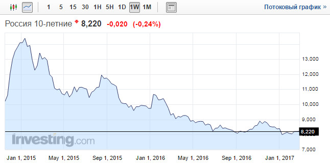 Прогноз российских облигаций 5 марта 2017