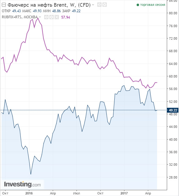 Динамика нефти брент и рубля 8 мая 2017